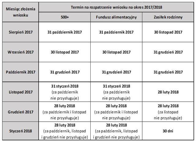 tabela okresy składania wniosków.jpeg
